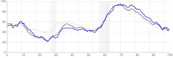 Norwich, Connecticut monthly unemployment rate chart